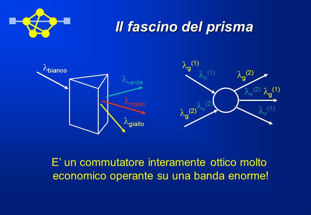 Il fascino del prisma bianco g (1) v (1) g (2) v (2) g (2) v (2) g (1) v (1) E un commutatore interamente ottico molto economico operante su una banda enorme.