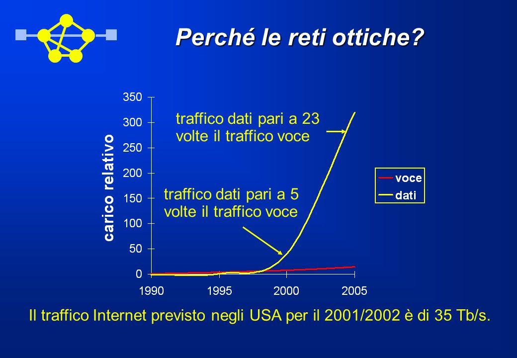 Perché le reti ottiche? traffico dati pari a 23 volte il traffico voce traffico dati pari a 5 volte il traffico voce Il traffico Internet previsto neg