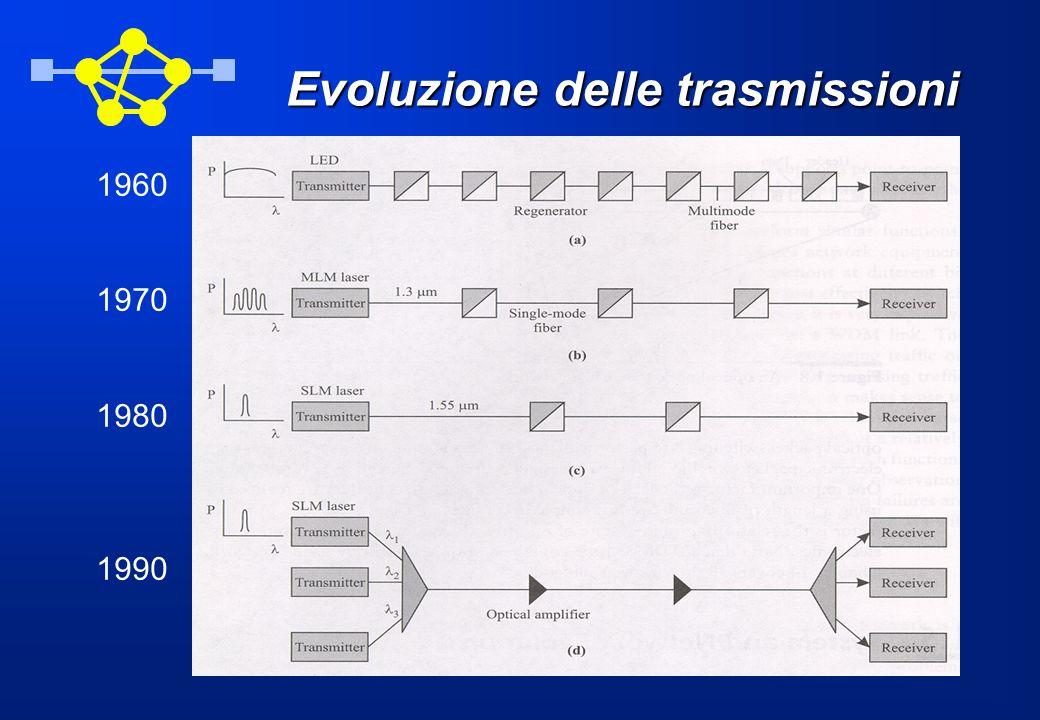 Evoluzione delle trasmissioni 1960 1970 1980 1990