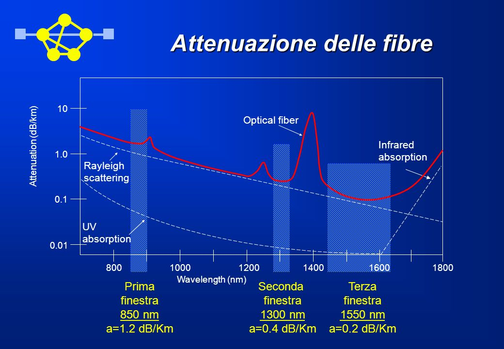 Attenuazione delle fibre Wavelength (nm) 8001000120014001600 Attenuation (dB/km) 0.01 0.1 1.0 10 Infrared absorption 1800 Rayleigh scattering UV absorption Optical fiber Prima finestra 850 nm a=1.2 dB/Km Seconda finestra 1300 nm a=0.4 dB/Km Terza finestra 1550 nm a=0.2 dB/Km
