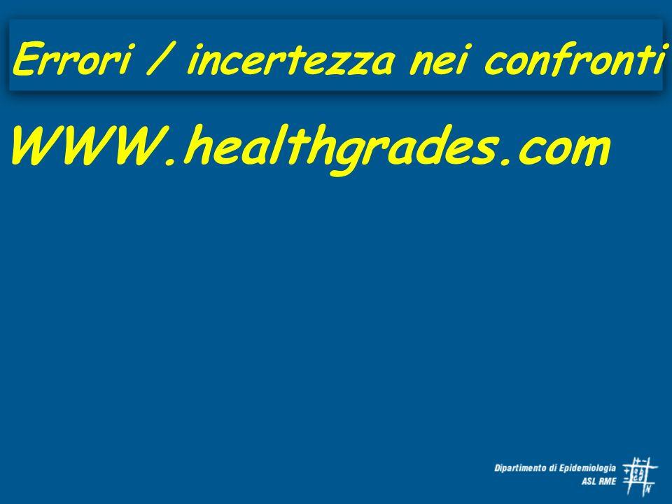 Errori / incertezza nei confronti WWW.healthgrades.com