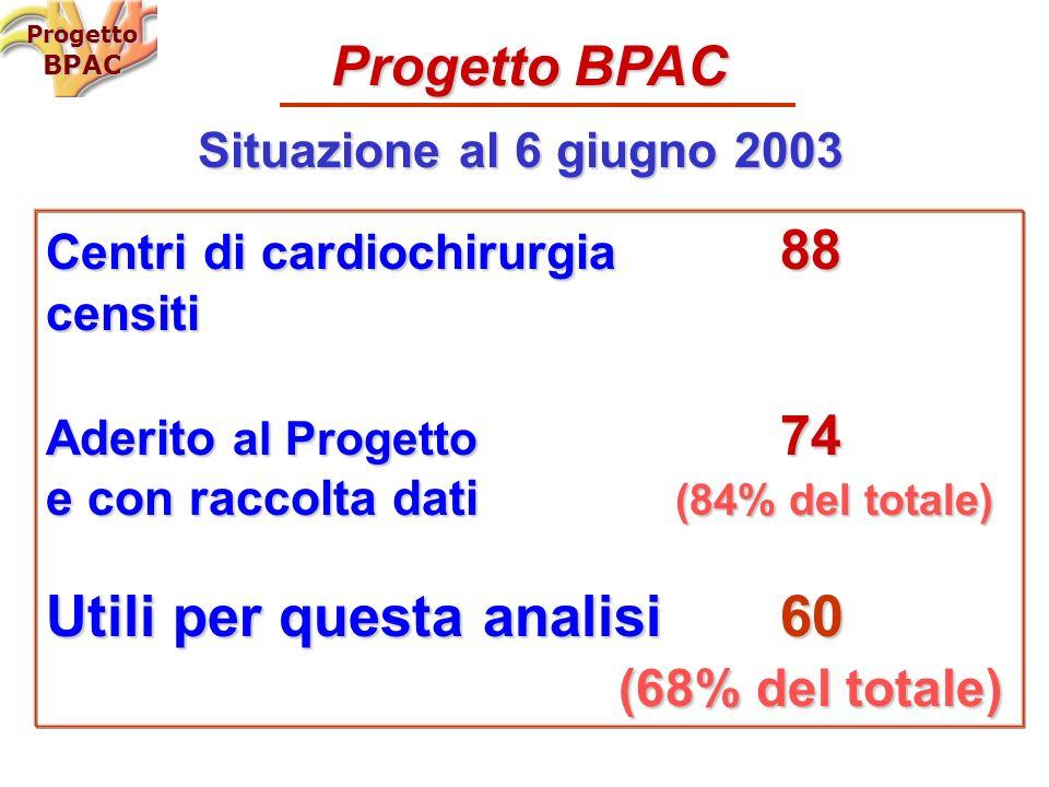 Centri di cardiochirurgia 88 censiti Aderito al Progetto 74 e con raccolta dati (84% del totale) Utili per questa analisi 60 (68% del totale) (68% del totale) Progetto BPAC Situazione al 6 giugno 2003 ProgettoBPAC
