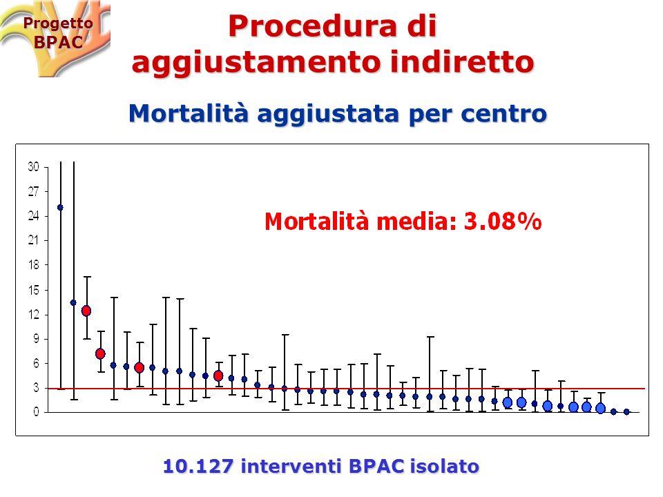 Procedura di aggiustamento indiretto Mortalità aggiustata per centro ProgettoBPAC 10.127 interventi BPAC isolato