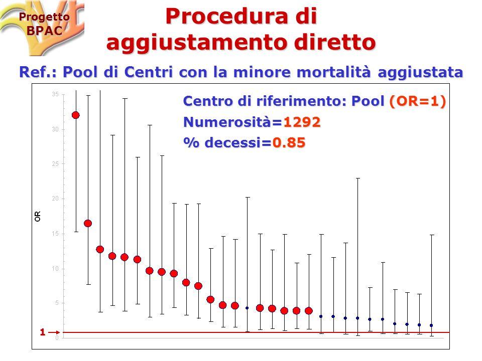 Centro di riferimento: Pool (OR=1) Numerosità=1292 % decessi=0.85 1 ProgettoBPAC Procedura di aggiustamento diretto Ref.: Pool di Centri con la minore