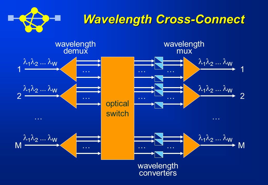 Wavelength Cross-Connect 1 2 M … wavelength demux 1 2 M … wavelength mux 1 2 W optical switch … … … … … … … … … wavelength converters