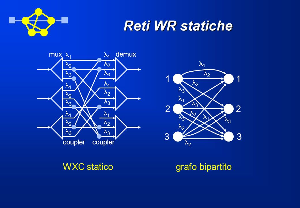 Reti WR statiche 1 2 2 2 1 3 3 3 2 2 3 1 11 22 33 1 2 3 1 2 3 1 2 3 1 2 3 1 2 3 1 2 3 muxdemux coupler WXC staticografo bipartito
