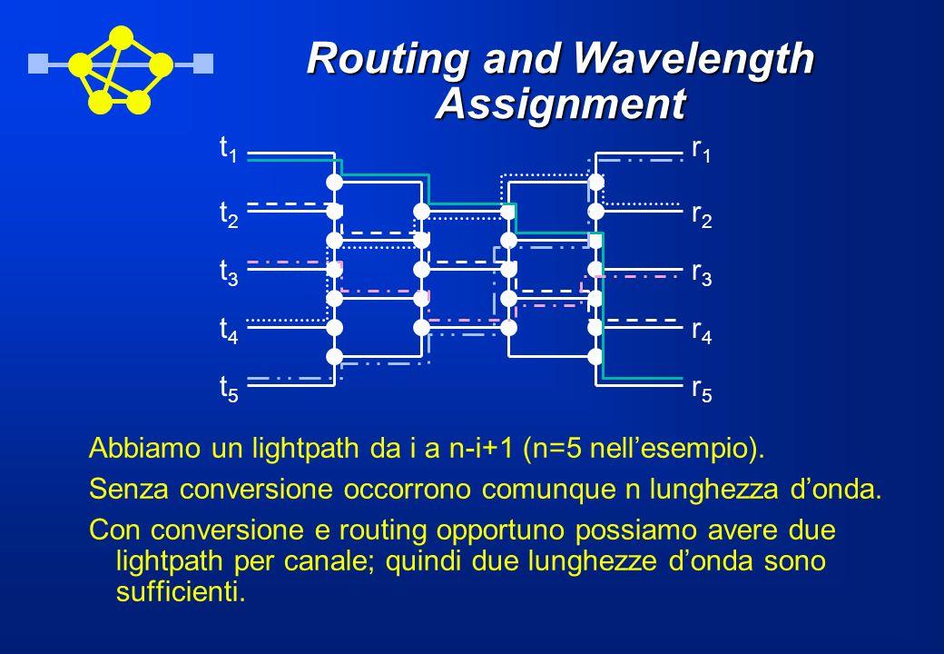 Routing and Wavelength Assignment Abbiamo un lightpath da i a n-i+1 (n=5 nellesempio). Senza conversione occorrono comunque n lunghezza donda. Con con