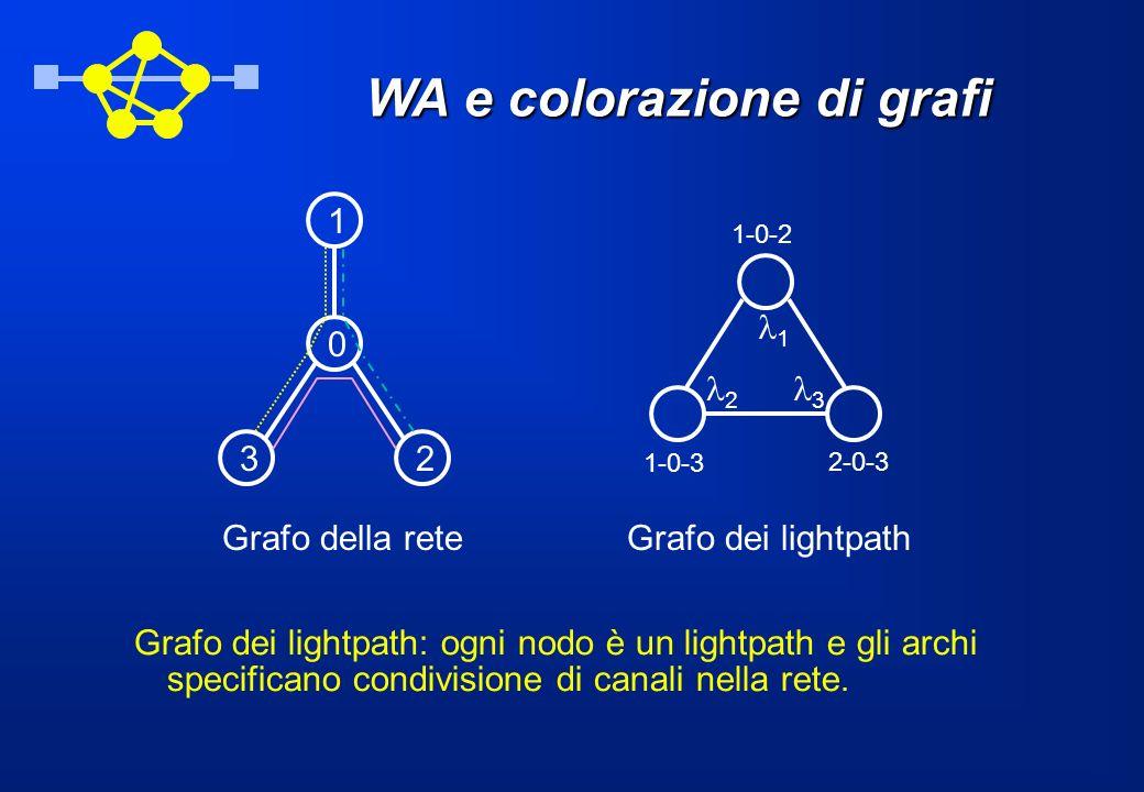 WA e colorazione di grafi Grafo dei lightpath: ogni nodo è un lightpath e gli archi specificano condivisione di canali nella rete. 32 0 1 2 1 3 1-0-2