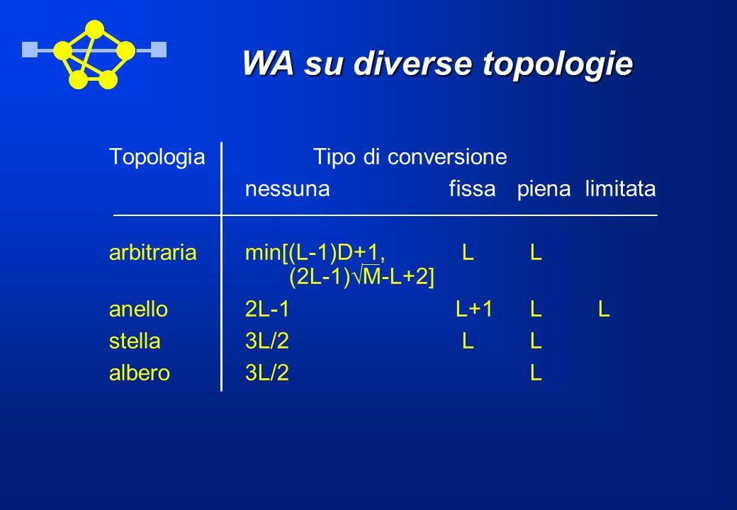 WA su diverse topologie TopologiaTipo di conversione nessunafissapienalimitata arbitrariamin[(L-1)D+1, L L (2L-1) M-L+2] anello2L-1 L+1 L L stella3L/2