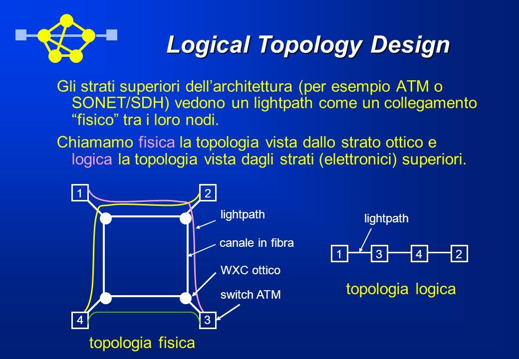 Logical Topology Design Gli strati superiori dellarchitettura (per esempio ATM o SONET/SDH) vedono un lightpath come un collegamento fisico tra i loro