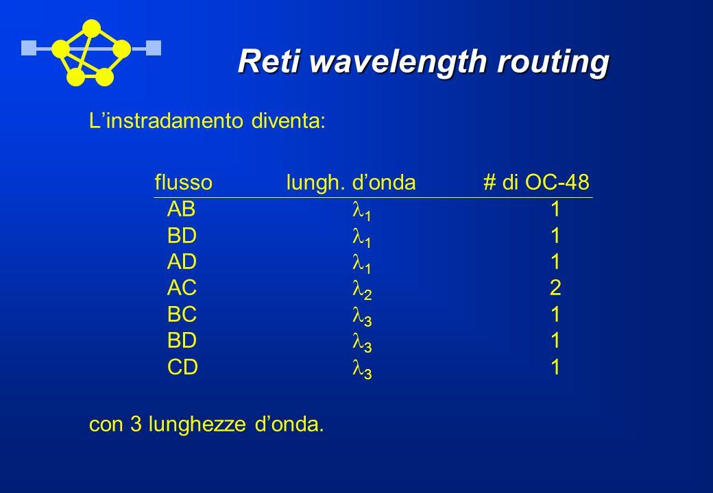 Linstradamento diventa: flussolungh. donda# di OC-48 AB 1 1 BD 1 1 AD 1 1 AC 2 2 BC 3 1 BD 3 1 CD 3 1 con 3 lunghezze donda.