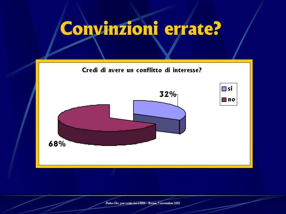 Credi di avere un conflitto di interesse? 68% 32% si no Convinzioni errate? Pietro Dri, per conto del CIRB – Roma, 3 novembre 2003