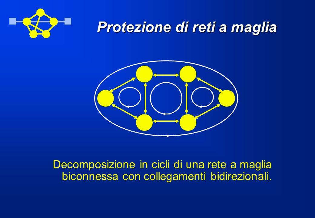 Protezione di reti a maglia Decomposizione in cicli di una rete a maglia biconnessa con collegamenti bidirezionali.