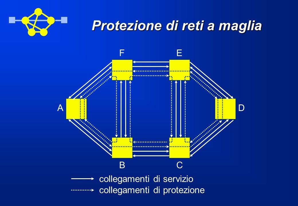 Protezione di reti a maglia A BC D EF collegamenti di servizio collegamenti di protezione