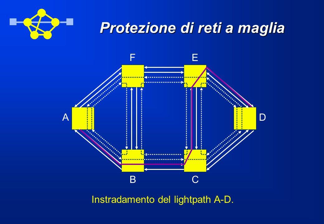 Protezione di reti a maglia A BC D EF Instradamento del lightpath A-D.