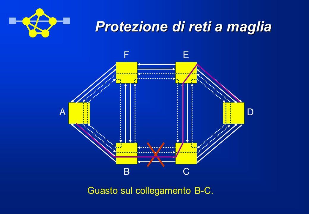 Protezione di reti a maglia A BC D EF Guasto sul collegamento B-C.