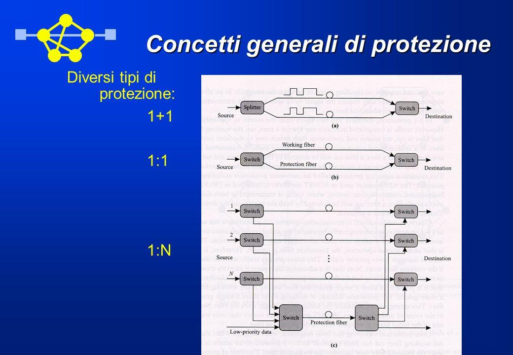 Concetti generali di protezione Diversi tipi di protezione: 1+1 1:1 1:N