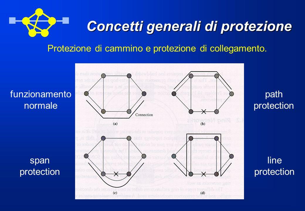 Concetti generali di protezione Protezione di cammino e protezione di collegamento.