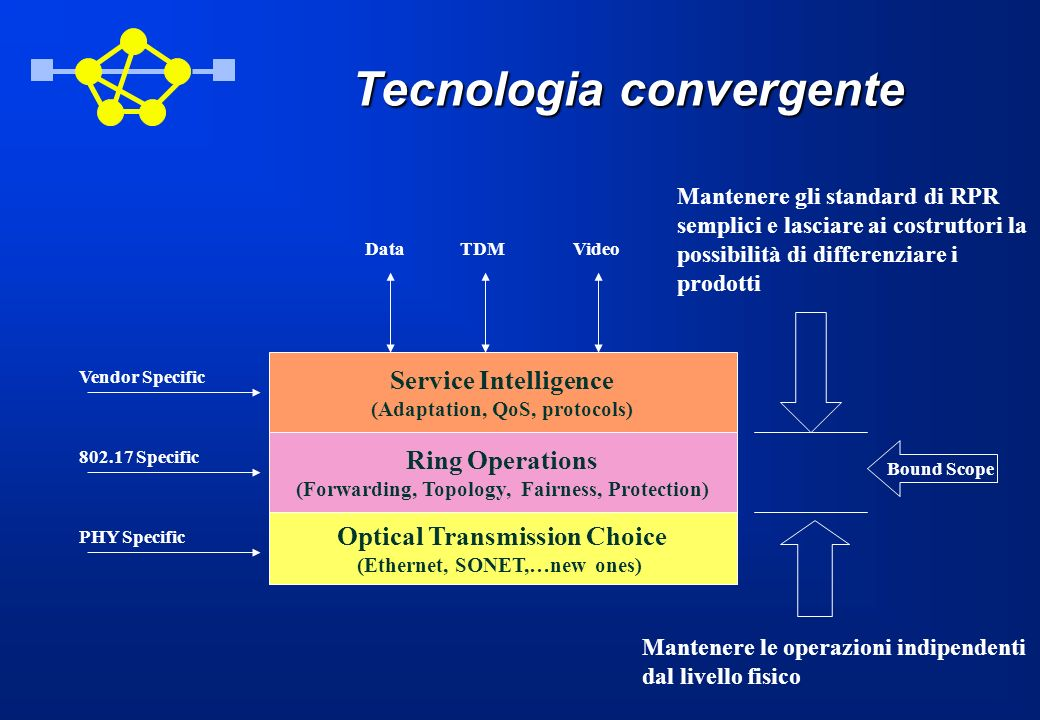 Tecnologia convergente Optical Transmission Choice (Ethernet, SONET,…new ones) Ring Operations (Forwarding, Topology, Fairness, Protection) Service In