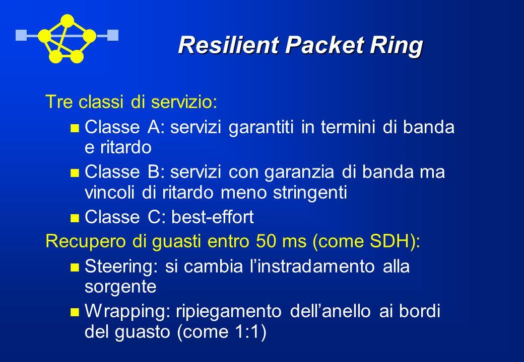 Resilient Packet Ring Tre classi di servizio: Classe A: servizi garantiti in termini di banda e ritardo Classe B: servizi con garanzia di banda ma vin