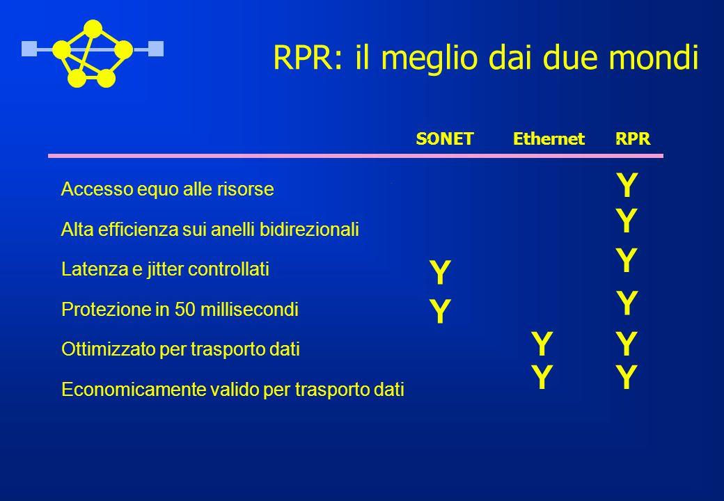 RPR: il meglio dai due mondi SONETEthernetRPR YY YY Y Y Y Y Y Y Accesso equo alle risorse Alta efficienza sui anelli bidirezionali Latenza e jitter co