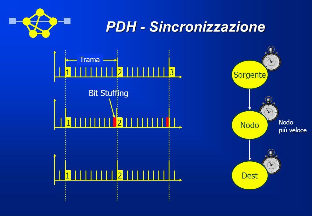 PDH - Sincronizzazione Sorgente Nodo più veloce Nodo Dest 12 3 Trama 1 2 12 Bit Stuffing