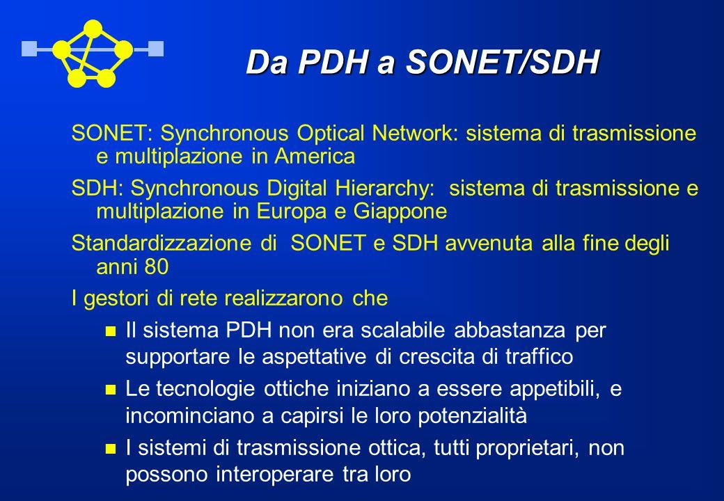 Da PDH a SONET/SDH SONET: Synchronous Optical Network: sistema di trasmissione e multiplazione in America SDH: Synchronous Digital Hierarchy: sistema