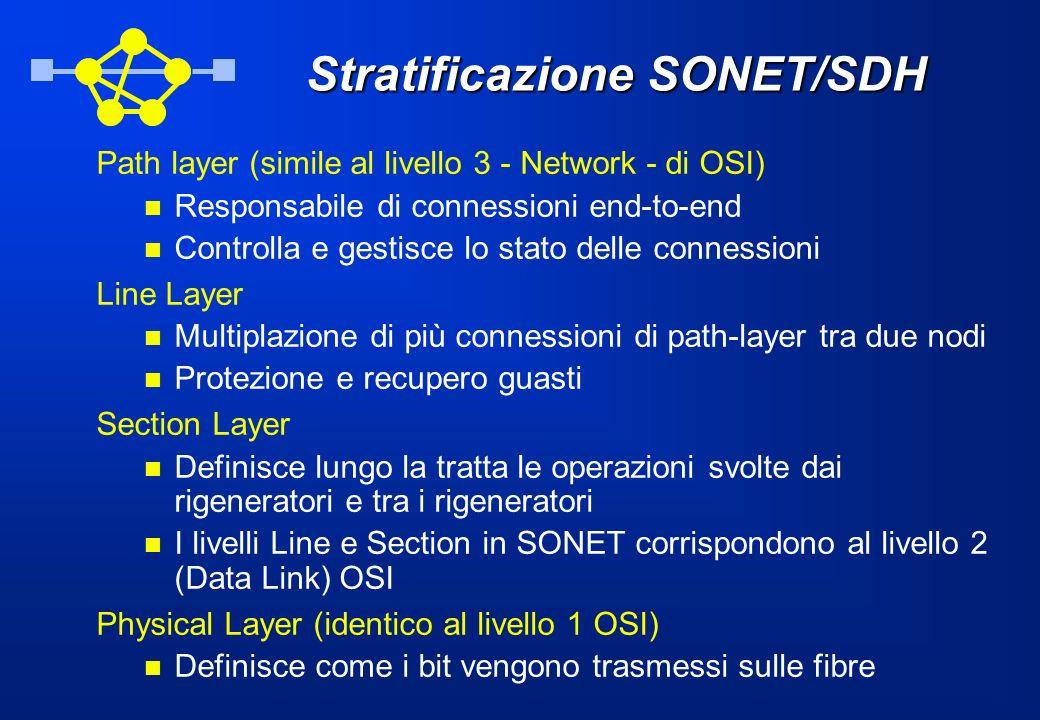 Stratificazione SONET/SDH Path layer (simile al livello 3 - Network - di OSI) Responsabile di connessioni end-to-end Controlla e gestisce lo stato del