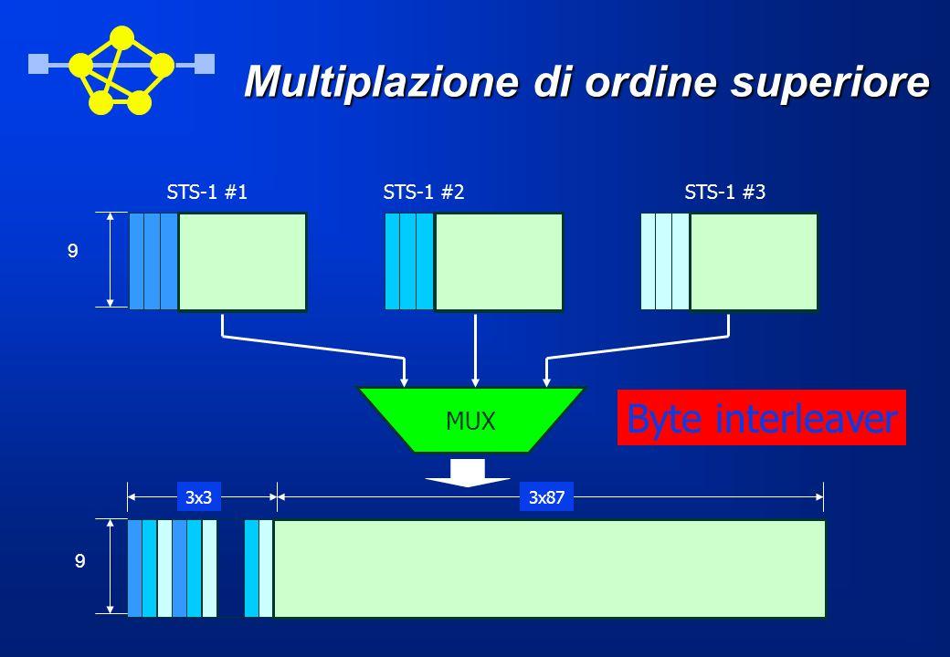 Multiplazione di ordine superiore STS-1 #1STS-1 #2STS-1 #3 MUX Byte interleaver 3x33x87 9 9