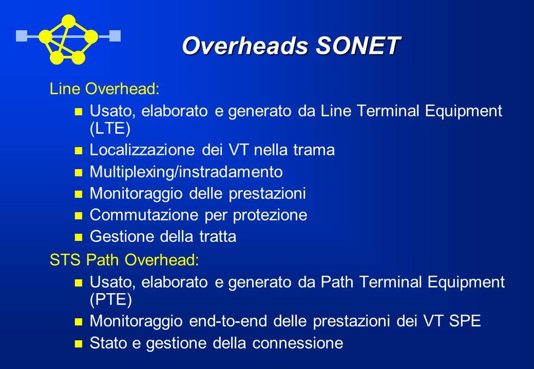 Overheads SONET Line Overhead: Usato, elaborato e generato da Line Terminal Equipment (LTE) Localizzazione dei VT nella trama Multiplexing/instradamen