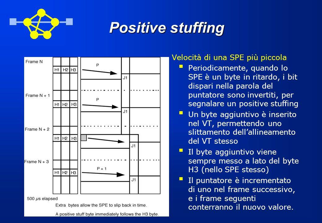 Positive stuffing Velocità di una SPE più piccola nPeriodicamente, quando lo SPE è un byte in ritardo, i bit dispari nella parola del puntatore sono i