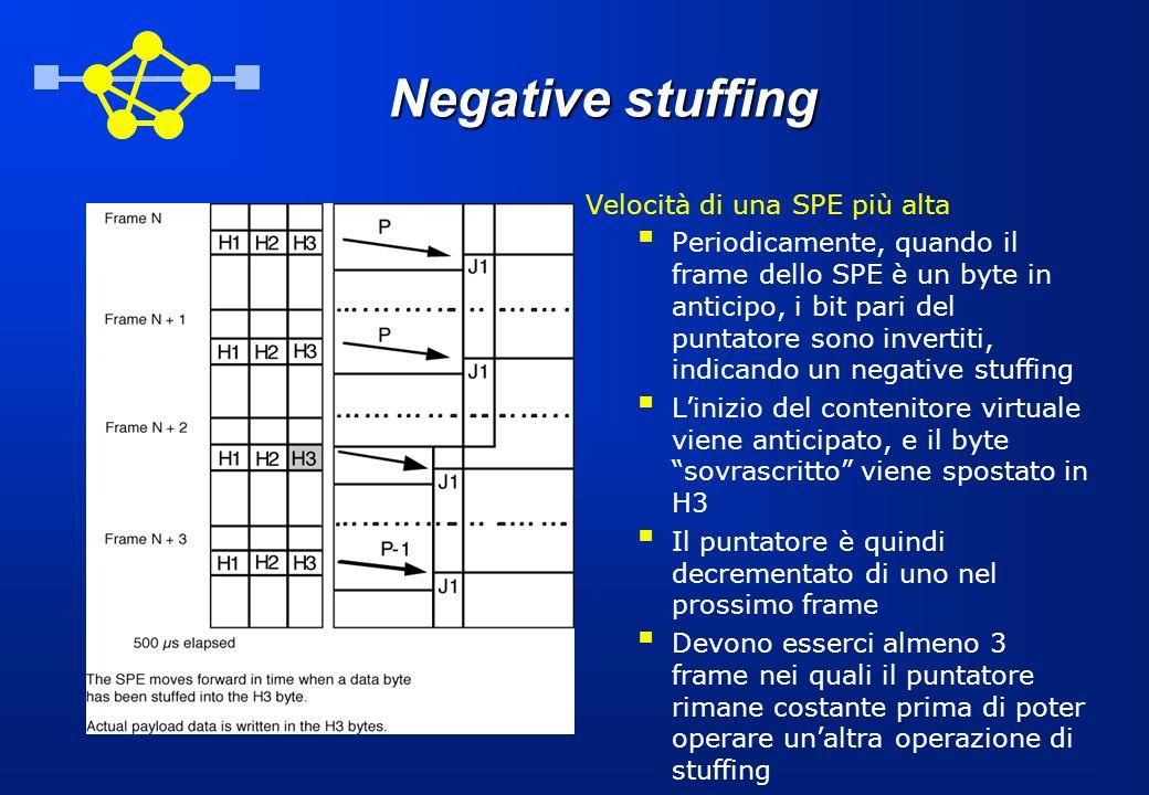 Negative stuffing Velocità di una SPE più alta nPeriodicamente, quando il frame dello SPE è un byte in anticipo, i bit pari del puntatore sono inverti