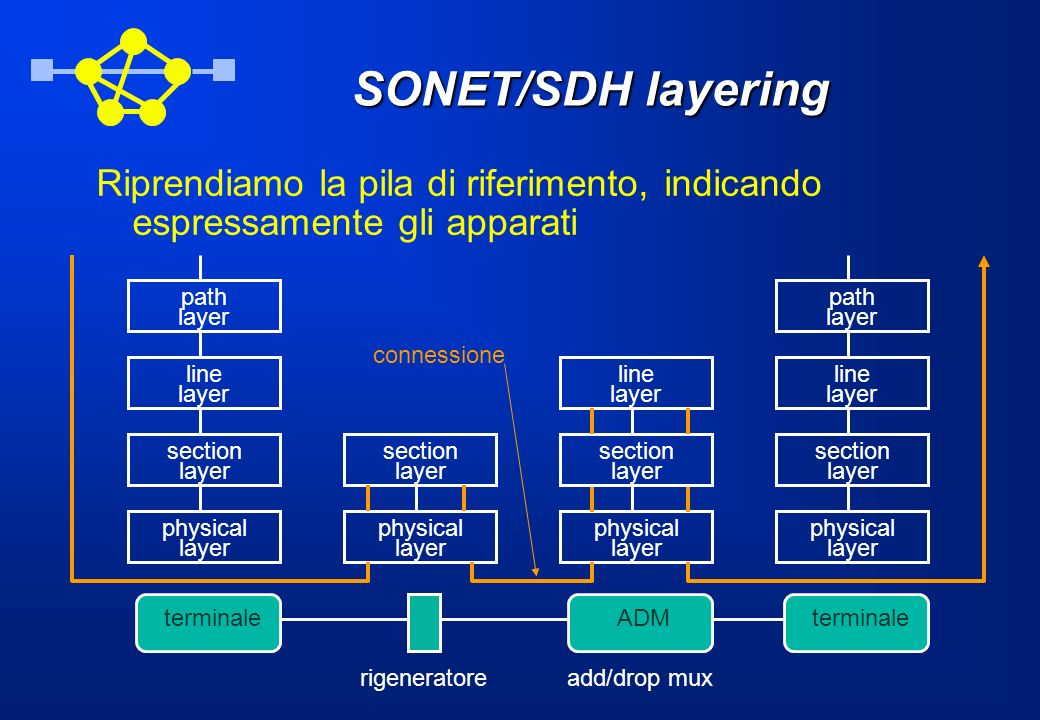 SONET/SDH layering Riprendiamo la pila di riferimento, indicando espressamente gli apparati terminale physical layer section layer line layer path lay