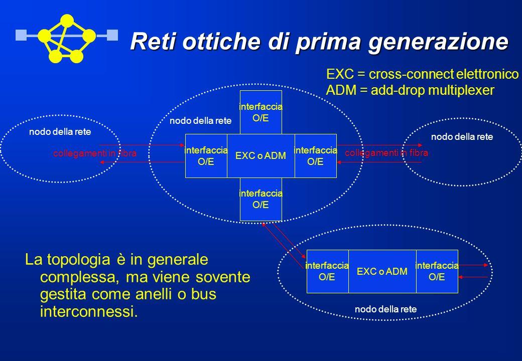 interfaccia O/E collegamenti in fibra EXC o ADM interfaccia O/E interfaccia O/E EXC o ADM interfaccia O/E interfaccia O/E interfaccia O/E La topologia