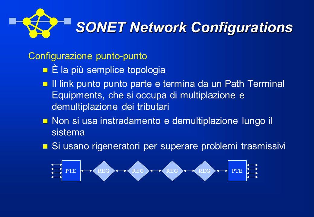 SONET Network Configurations Configurazione punto-punto È la più semplice topologia Il link punto punto parte e termina da un Path Terminal Equipments