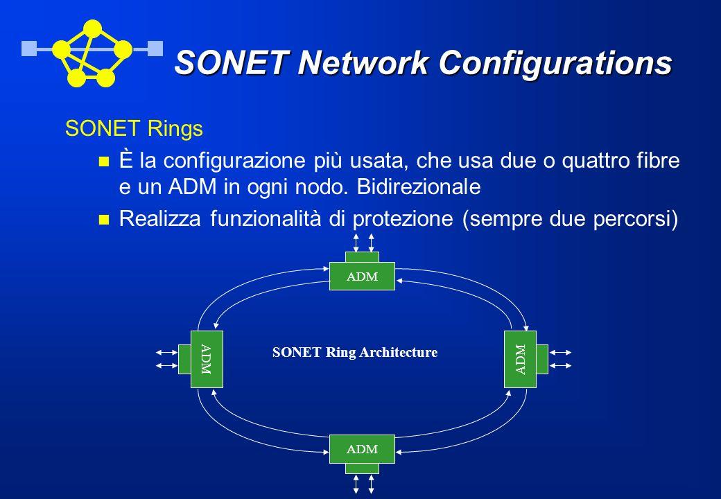 SONET Rings È la configurazione più usata, che usa due o quattro fibre e un ADM in ogni nodo. Bidirezionale Realizza funzionalità di protezione (sempr