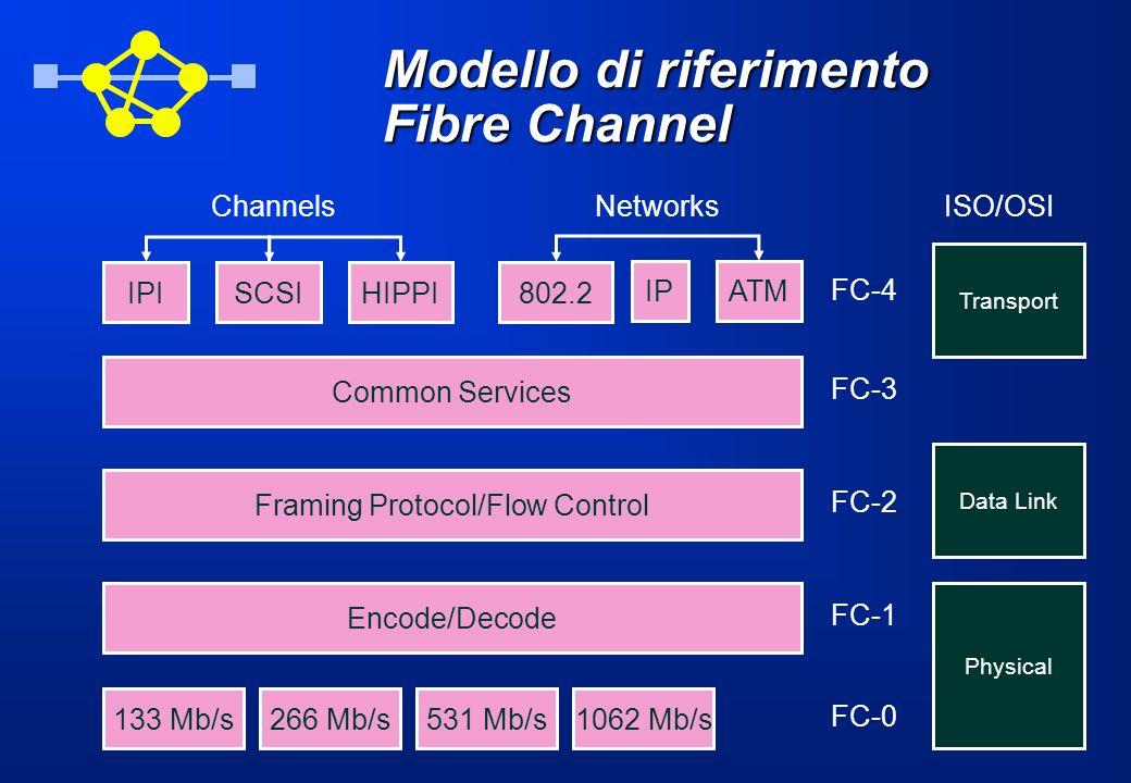 Modello di riferimento Fibre Channel IPISCSIHIPPI FC-1 Encode/Decode FC-4 FC-2 Framing Protocol/Flow Control FC-3 Common Services 133 Mb/s266 Mb/s531