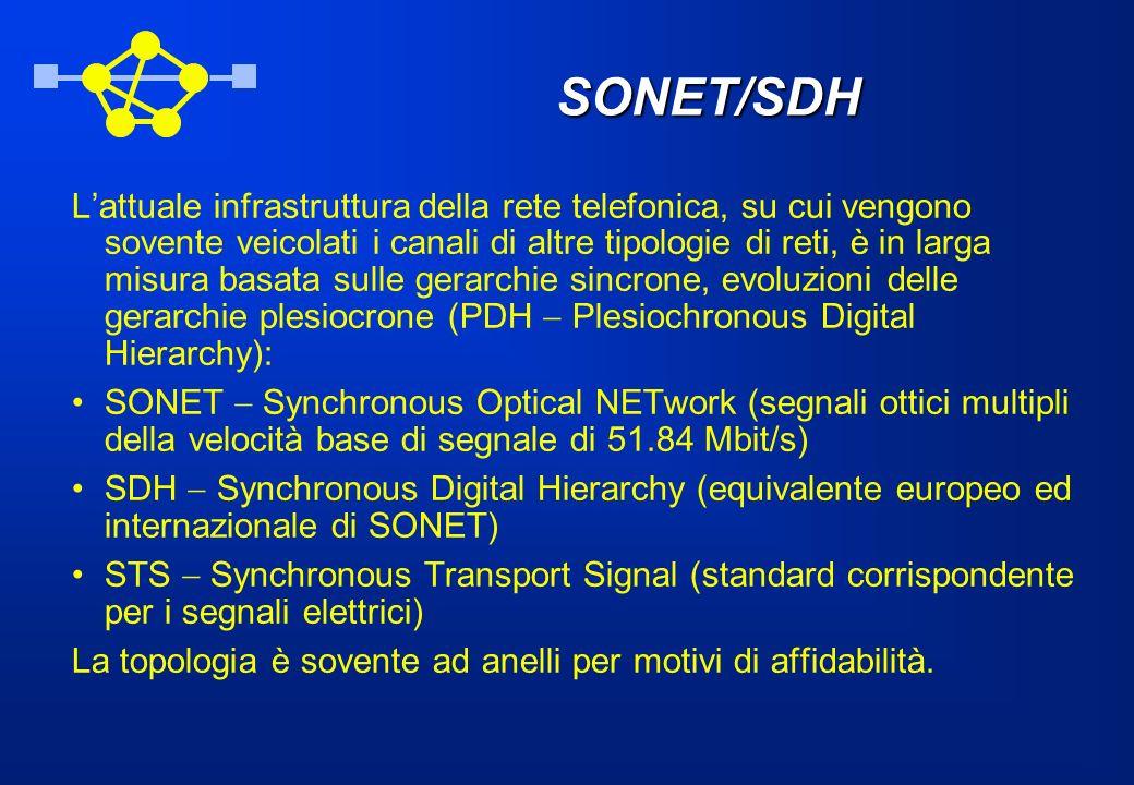 SONET/SDH Lattuale infrastruttura della rete telefonica, su cui vengono sovente veicolati i canali di altre tipologie di reti, è in larga misura basat