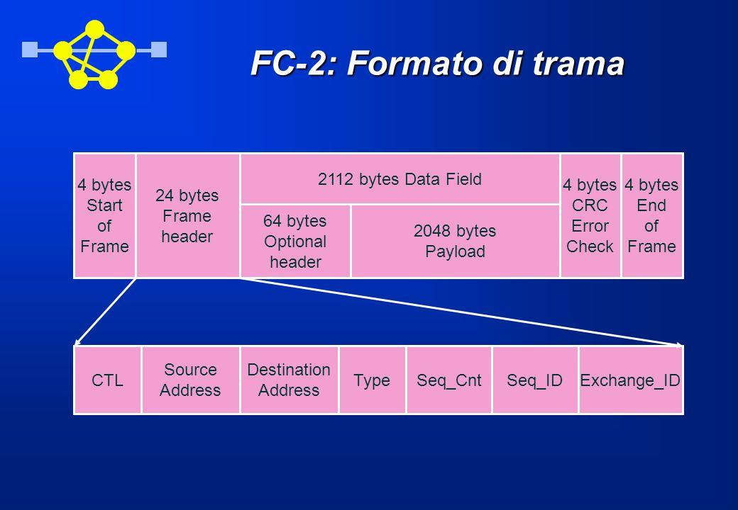 FC-2: Formato di trama 4 bytes Start of Frame 24 bytes Frame header 4 bytes End of Frame 4 bytes CRC Error Check 2112 bytes Data Field 64 bytes Option