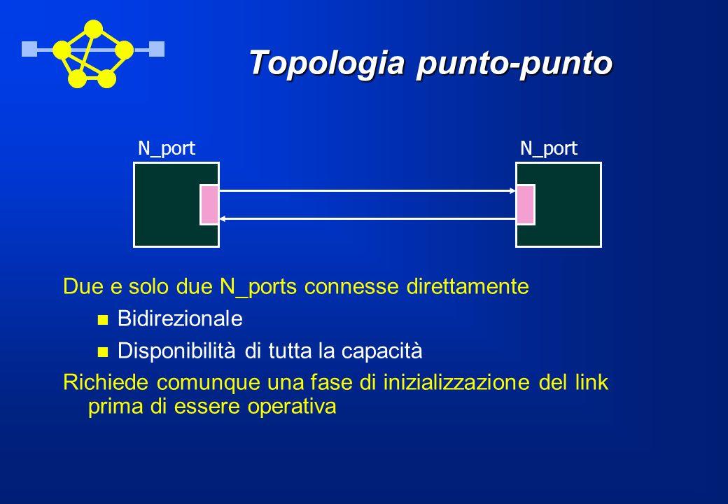 Topologia punto-punto Due e solo due N_ports connesse direttamente Bidirezionale Disponibilità di tutta la capacità Richiede comunque una fase di iniz