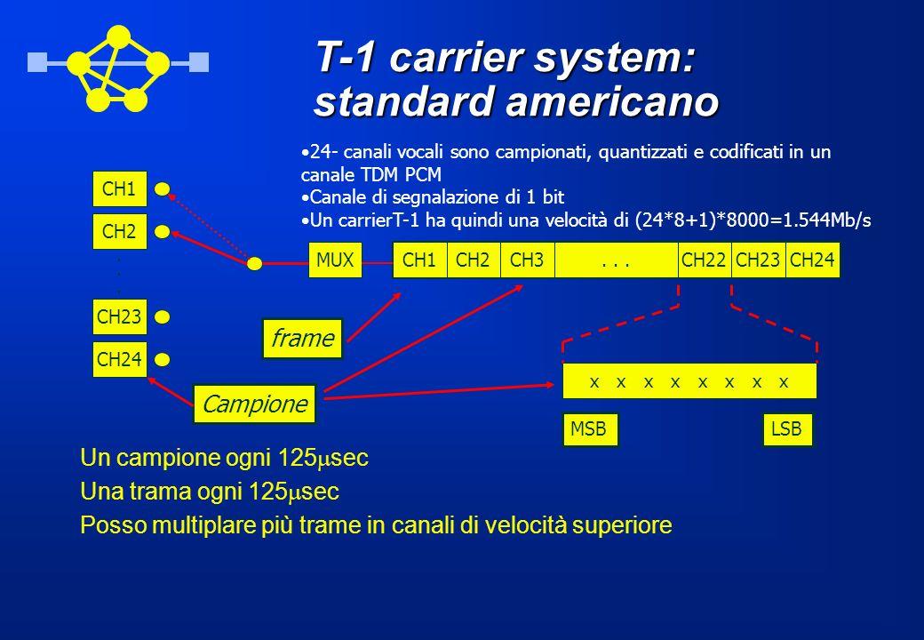 T-1 carrier system: standard americano CH1 CH2 CH23 CH24 MUX... 24- canali vocali sono campionati, quantizzati e codificati in un canale TDM PCM Canal