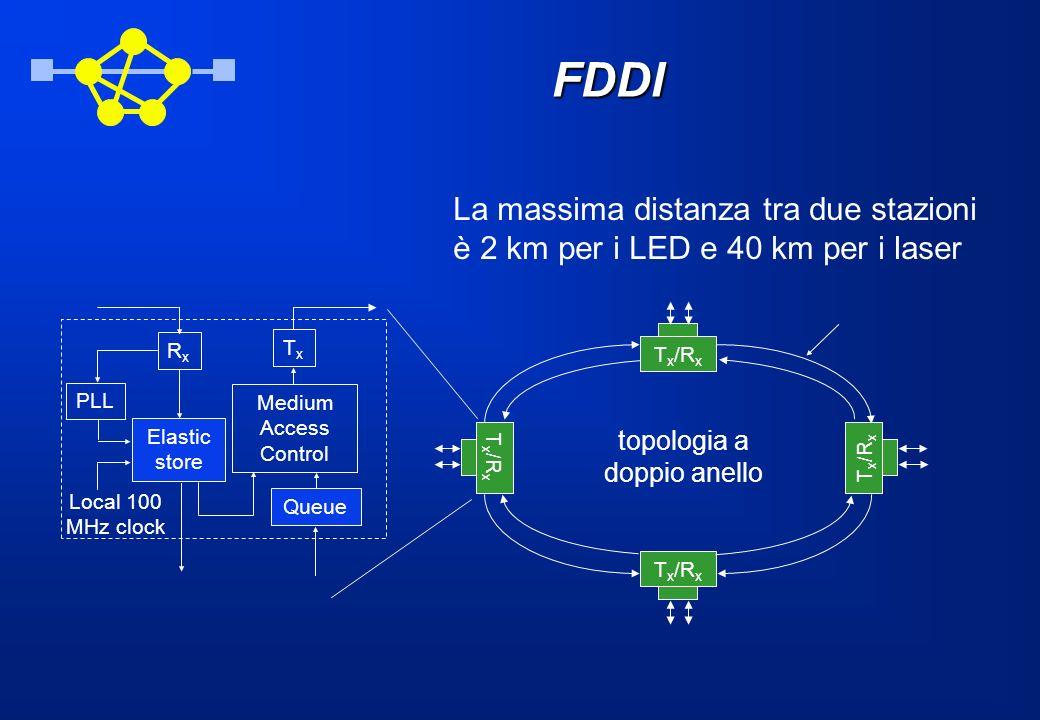 FDDI La massima distanza tra due stazioni è 2 km per i LED e 40 km per i laser T x /R x topologia a doppio anello RxRx PLL TxTx Medium Access Control