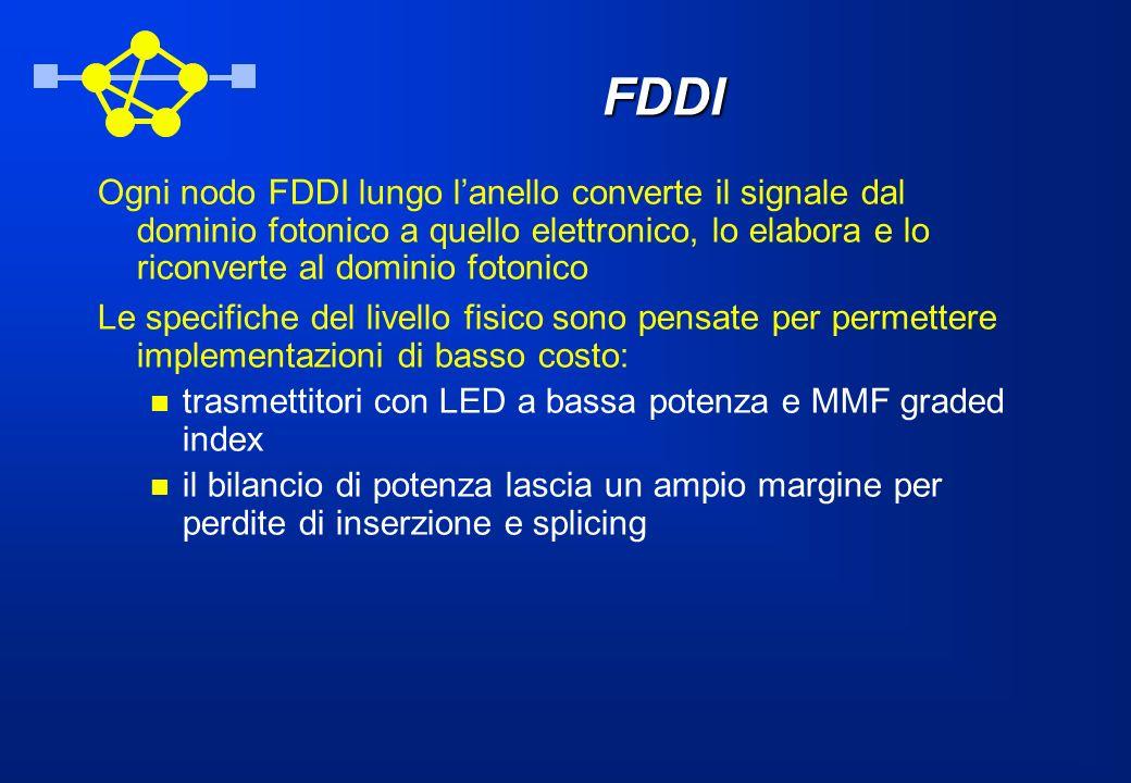 FDDI Ogni nodo FDDI lungo lanello converte il signale dal dominio fotonico a quello elettronico, lo elabora e lo riconverte al dominio fotonico Le spe