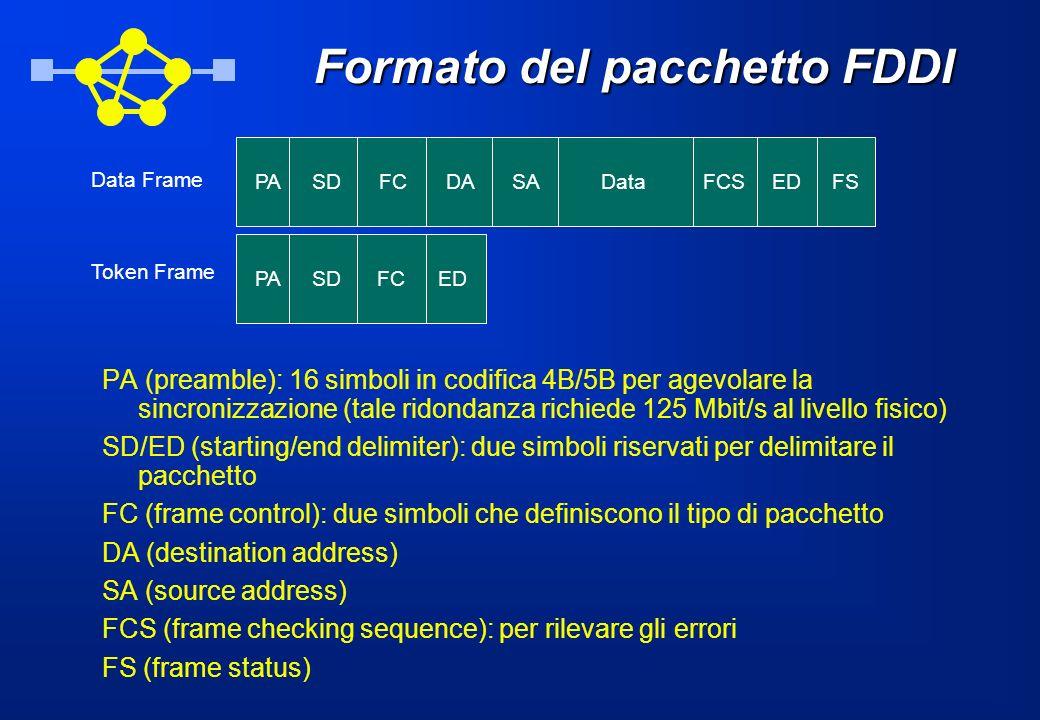 Formato del pacchetto FDDI PA (preamble): 16 simboli in codifica 4B/5B per agevolare la sincronizzazione (tale ridondanza richiede 125 Mbit/s al livel