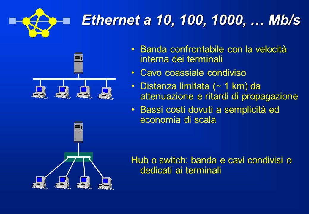 Ethernet a 10, 100, 1000, … Mb/s Banda confrontabile con la velocità interna dei terminali Cavo coassiale condiviso Distanza limitata (~ 1 km) da atte