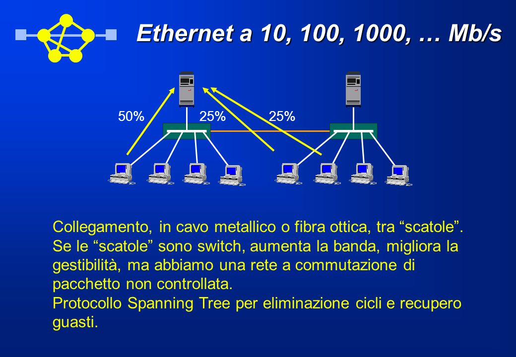Ethernet a 10, 100, 1000, … Mb/s Collegamento, in cavo metallico o fibra ottica, tra scatole. Se le scatole sono switch, aumenta la banda, migliora la
