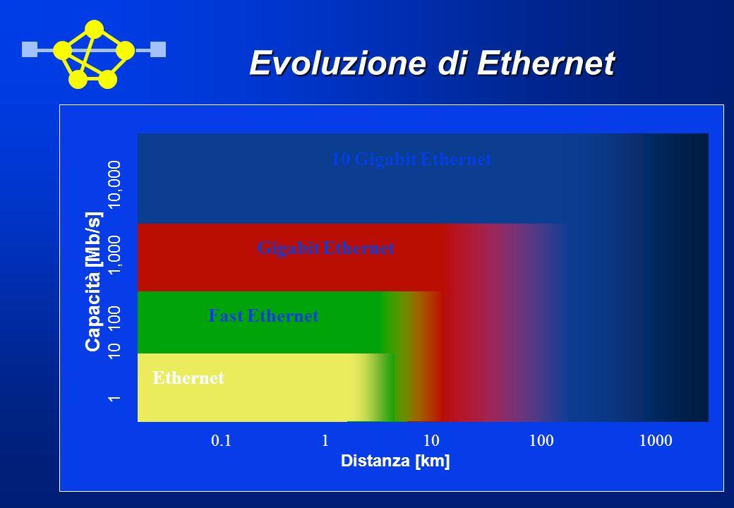 Evoluzione di Ethernet 0.1 1 10 100 1000 Distanza [km] Capacità [Mb/s] 1 10 100 1,000 10,000 Ethernet Fast Ethernet Gigabit Ethernet 10 Gigabit Ethern