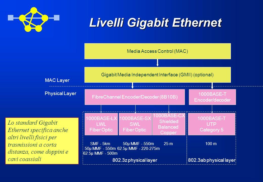 Livelli Gigabit Ethernet 1000BASE-LX LWL Fiber Optic 1000BASE-SX SWL Fiber Optic 1000BASE-T UTP Category 5 MAC Layer Physical Layer 1000BASE-T Encoder