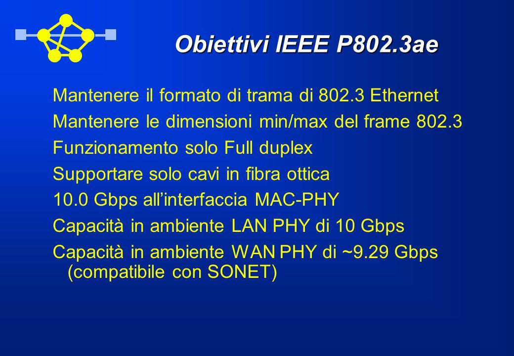 Obiettivi IEEE P802.3ae Mantenere il formato di trama di 802.3 Ethernet Mantenere le dimensioni min/max del frame 802.3 Funzionamento solo Full duplex