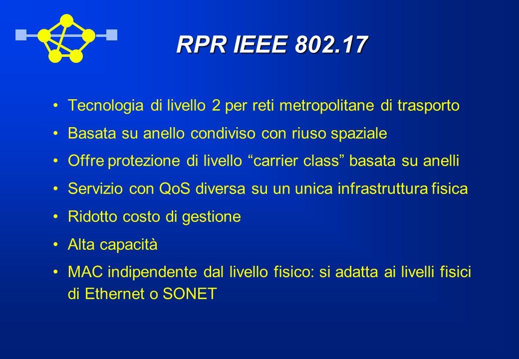 RPR IEEE 802.17 Tecnologia di livello 2 per reti metropolitane di trasporto Basata su anello condiviso con riuso spaziale Offre protezione di livello